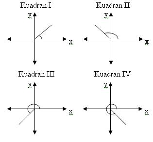 Matematika trigonometri untuk sudut b 360 b k 360 a b a k bilangan bulat 0 mengubah fungsi trigonometri suatu sudut ke sudut lancip ccuart Images
