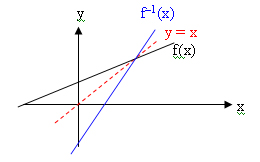 Matematika fungsi sifat sifat invers fungsi ccuart Images
