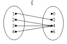 Matematika fungsi untuk fungsi yang digambarkan dalam diagram panah di atas domain df 1 2 3 4 range rf 2 4 ccuart Choice Image