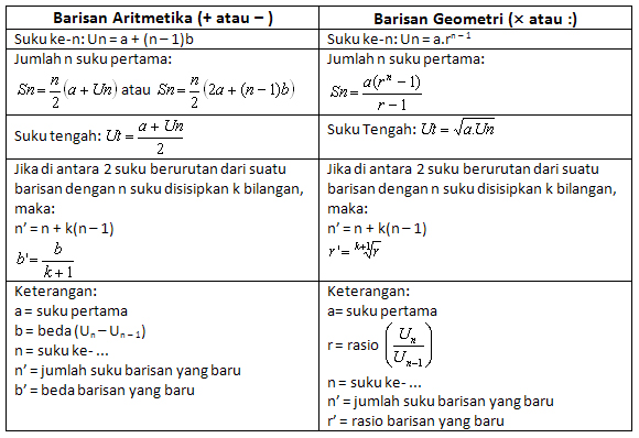 Barisan Dan Deret Learn With Alice